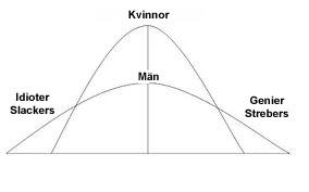Normalfördelningskurva, män vs kvinnor