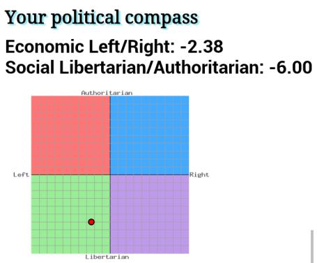 Certatios politiska kompass